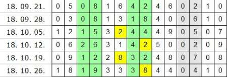 Mathematical solution for those who want to win the lottery
